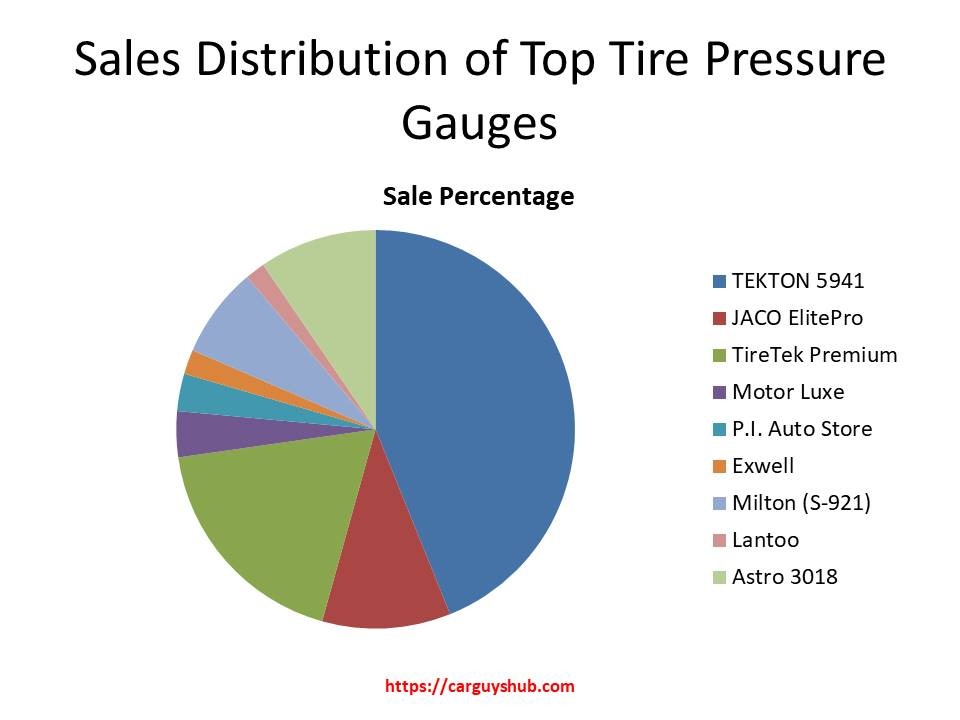 This picture shows the sales distribution of top tire pressure gauges