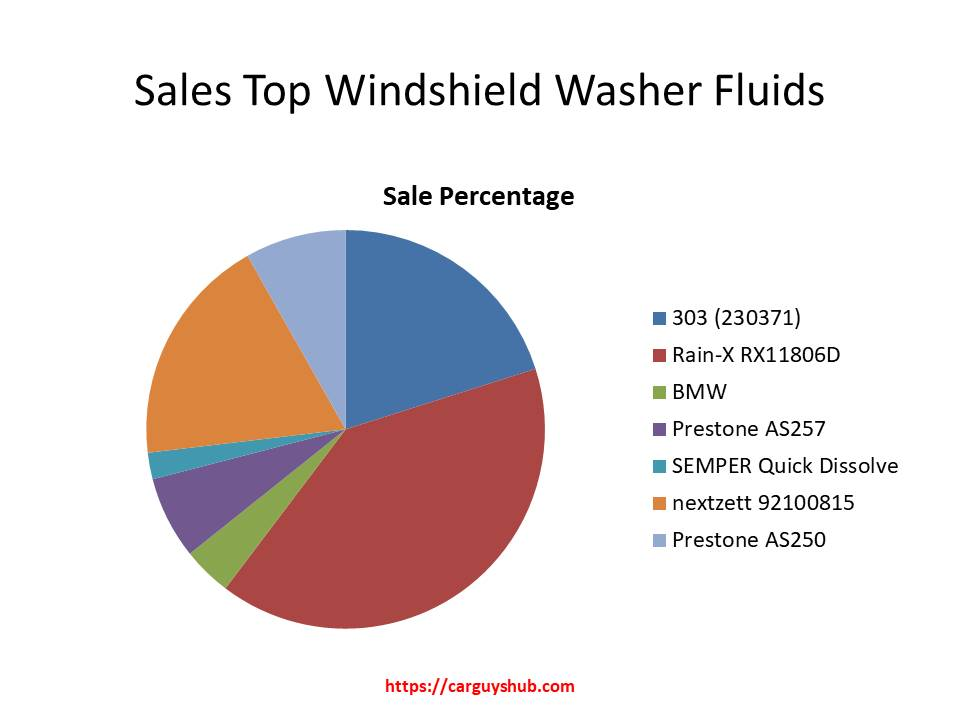 This picture shows how the customers buy different windshield washer fluids.
