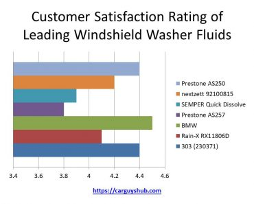 Which is the best rated windshield fluid? Here is a quick overview of the ratings of top windshield washer fluids